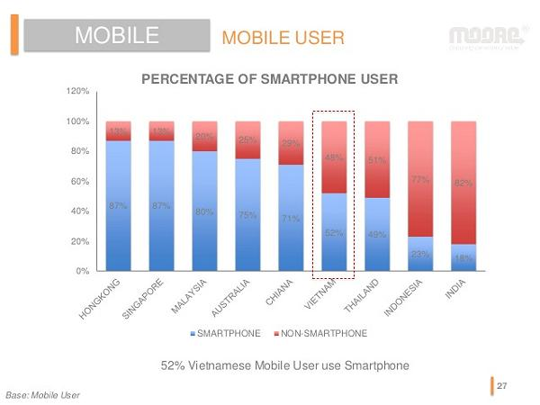 smart phone in viet nam